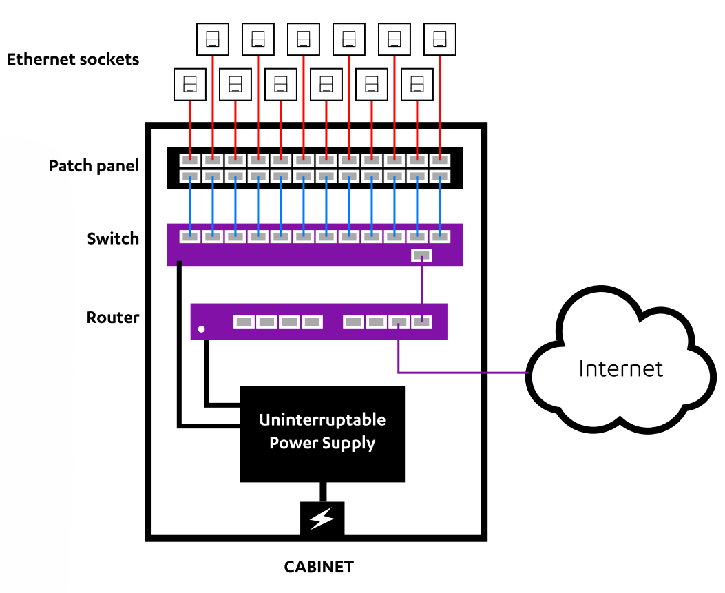 On Premise Network Cabinet and Cabling Overview
