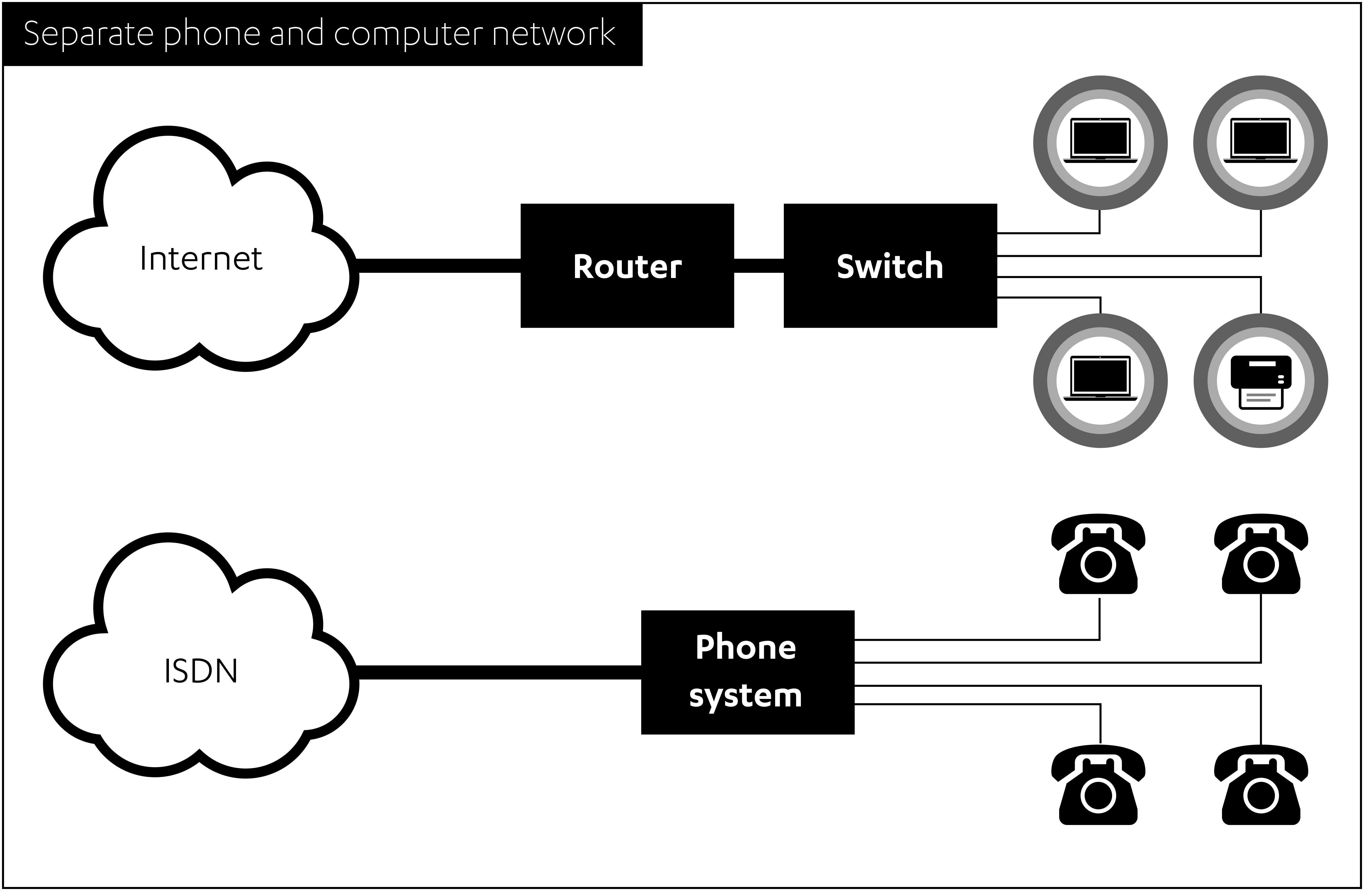 Internet and ISDN