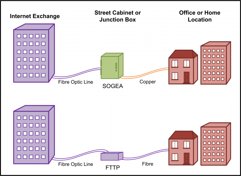 Business Broadband - Single Order Generic Ethernet Access (SOGEA) and FTTP Services - Future Proof - Beyond 2025 - PSTN Shutdown