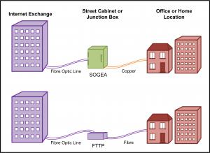 Business Broadband - Single Order Generic Ethernet Access (SOGEA) - FTTP